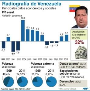 Datos socioeconómicos durante la presidencia de Chávez (Infografía)